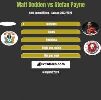 Matt Godden vs Stefan Payne h2h player stats