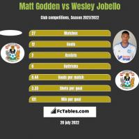 Matt Godden vs Wesley Jobello h2h player stats