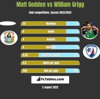 Matt Godden vs William Grigg h2h player stats