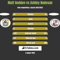 Matt Godden vs Ashley Nadesan h2h player stats