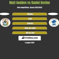 Matt Godden vs Daniel Devine h2h player stats