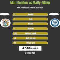 Matt Godden vs Matty Gillam h2h player stats