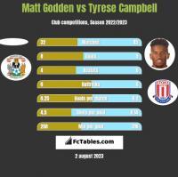 Matt Godden vs Tyrese Campbell h2h player stats