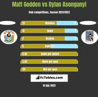 Matt Godden vs Dylan Asonganyi h2h player stats