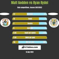 Matt Godden vs Ryan Rydel h2h player stats