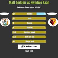 Matt Godden vs Kwadwo Baah h2h player stats