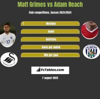 Matt Grimes vs Adam Reach h2h player stats