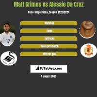 Matt Grimes vs Alessio Da Cruz h2h player stats