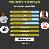 Matt Grimes vs Andre Ayew h2h player stats