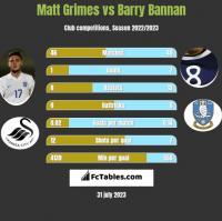 Matt Grimes vs Barry Bannan h2h player stats