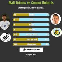 Matt Grimes vs Connor Roberts h2h player stats
