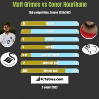 Matt Grimes vs Conor Hourihane h2h player stats