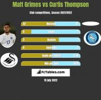 Matt Grimes vs Curtis Thompson h2h player stats
