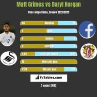 Matt Grimes vs Daryl Horgan h2h player stats