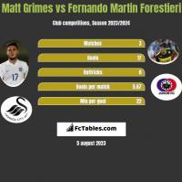 Matt Grimes vs Fernando Martin Forestieri h2h player stats