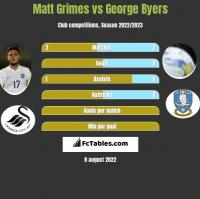 Matt Grimes vs George Byers h2h player stats