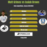 Matt Grimes vs Isaiah Brown h2h player stats