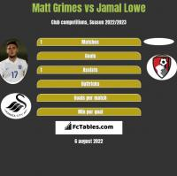 Matt Grimes vs Jamal Lowe h2h player stats