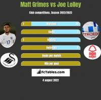 Matt Grimes vs Joe Lolley h2h player stats