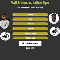 Matt Grimes vs Nathan Dyer h2h player stats
