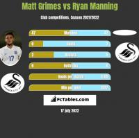 Matt Grimes vs Ryan Manning h2h player stats
