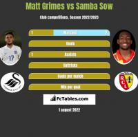 Matt Grimes vs Samba Sow h2h player stats