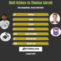 Matt Grimes vs Thomas Carroll h2h player stats