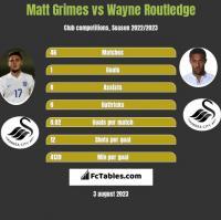 Matt Grimes vs Wayne Routledge h2h player stats