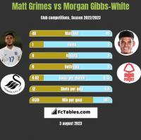 Matt Grimes vs Morgan Gibbs-White h2h player stats