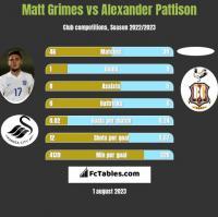 Matt Grimes vs Alexander Pattison h2h player stats
