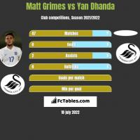 Matt Grimes vs Yan Dhanda h2h player stats