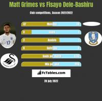 Matt Grimes vs Fisayo Dele-Bashiru h2h player stats