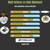 Matt Grimes vs Anis Mehmeti h2h player stats