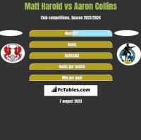 Matt Harold vs Aaron Collins h2h player stats