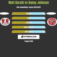 Matt Harold vs Danny Johnson h2h player stats
