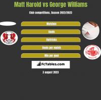 Matt Harold vs George Williams h2h player stats