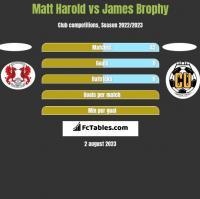 Matt Harold vs James Brophy h2h player stats