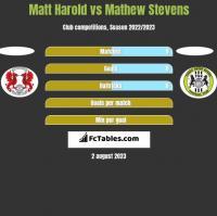 Matt Harold vs Mathew Stevens h2h player stats