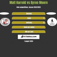 Matt Harrold vs Byron Moore h2h player stats