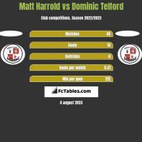 Matt Harrold vs Dominic Telford h2h player stats