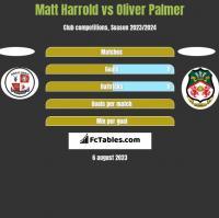 Matt Harrold vs Oliver Palmer h2h player stats