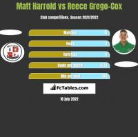 Matt Harrold vs Reece Grego-Cox h2h player stats