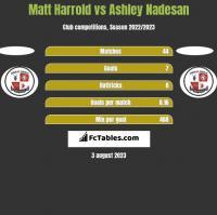 Matt Harrold vs Ashley Nadesan h2h player stats