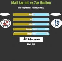 Matt Harrold vs Zak Rudden h2h player stats
