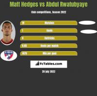 Matt Hedges vs Abdul Rwatubyaye h2h player stats