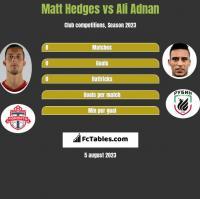 Matt Hedges vs Ali Adnan h2h player stats