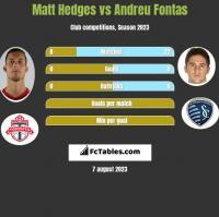 Matt Hedges vs Andreu Fontas h2h player stats