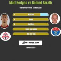 Matt Hedges vs Botond Barath h2h player stats