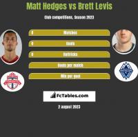 Matt Hedges vs Brett Levis h2h player stats