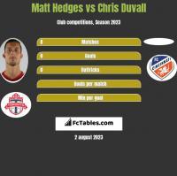 Matt Hedges vs Chris Duvall h2h player stats